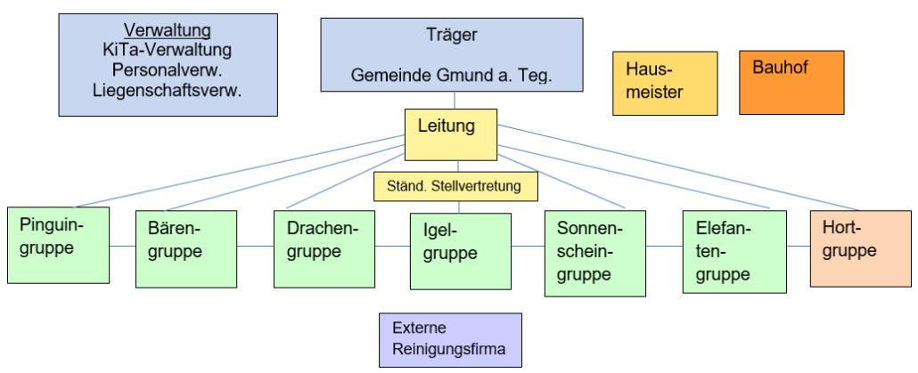 Organigramm-Kinderhaus Gmund